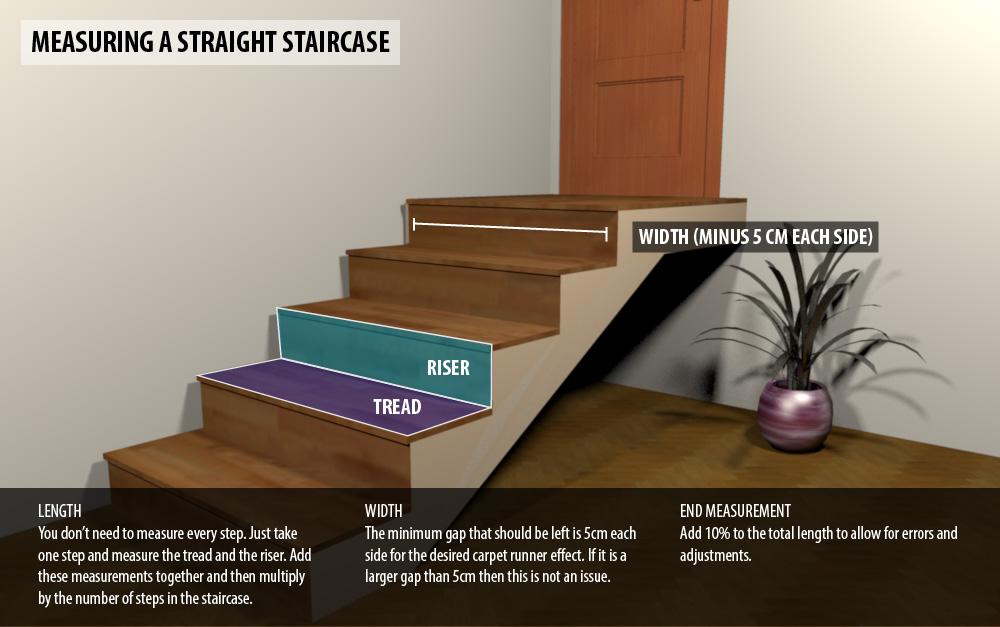 Measuring Straight Stair Runner