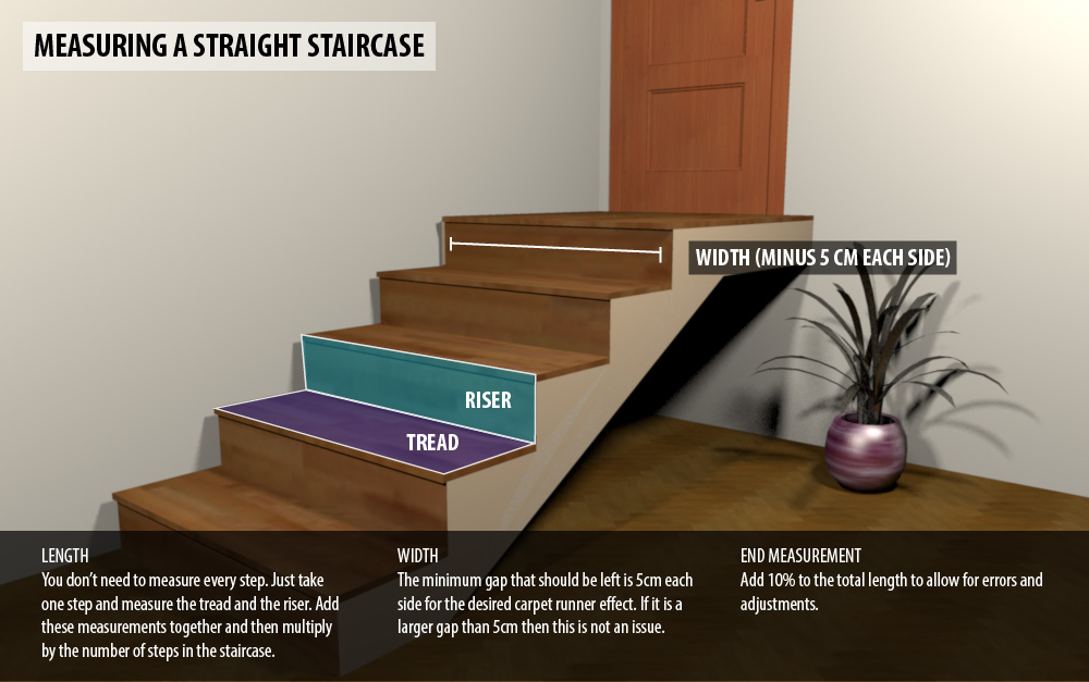 Measuring guide for stair runners carpet runners uk for How do you buy carpet
