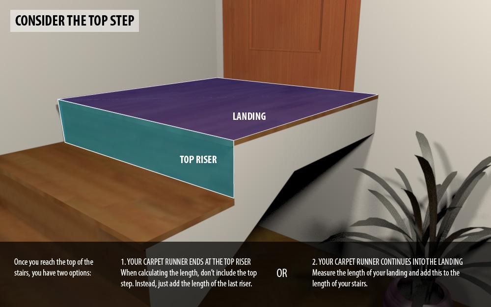 Measuring Guide For Stair Runners Carpet Runners Uk